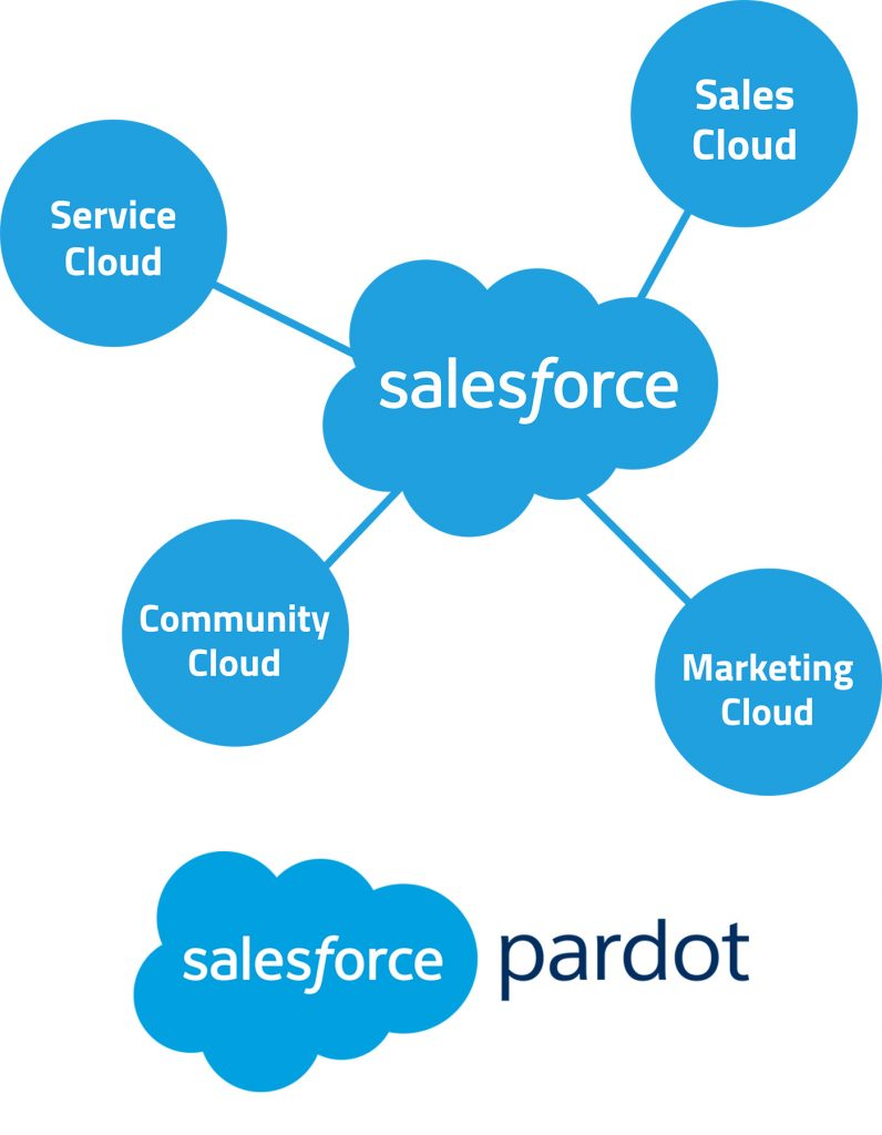 salesforce_e